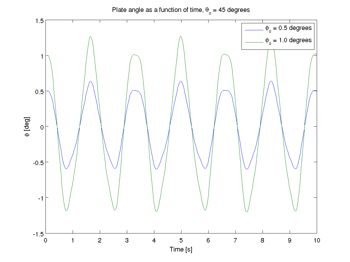 ../_images/chaos_pendulum_stable_matlab.png