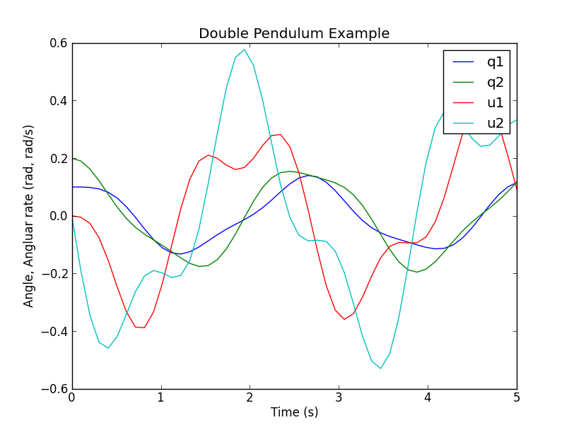 A Double Pendulum Example — PyDy Website